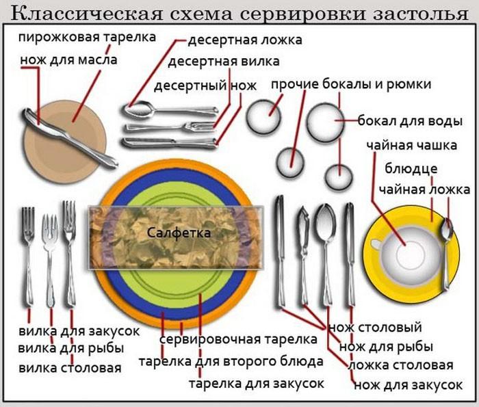 Не забываем про правила сервировки!
